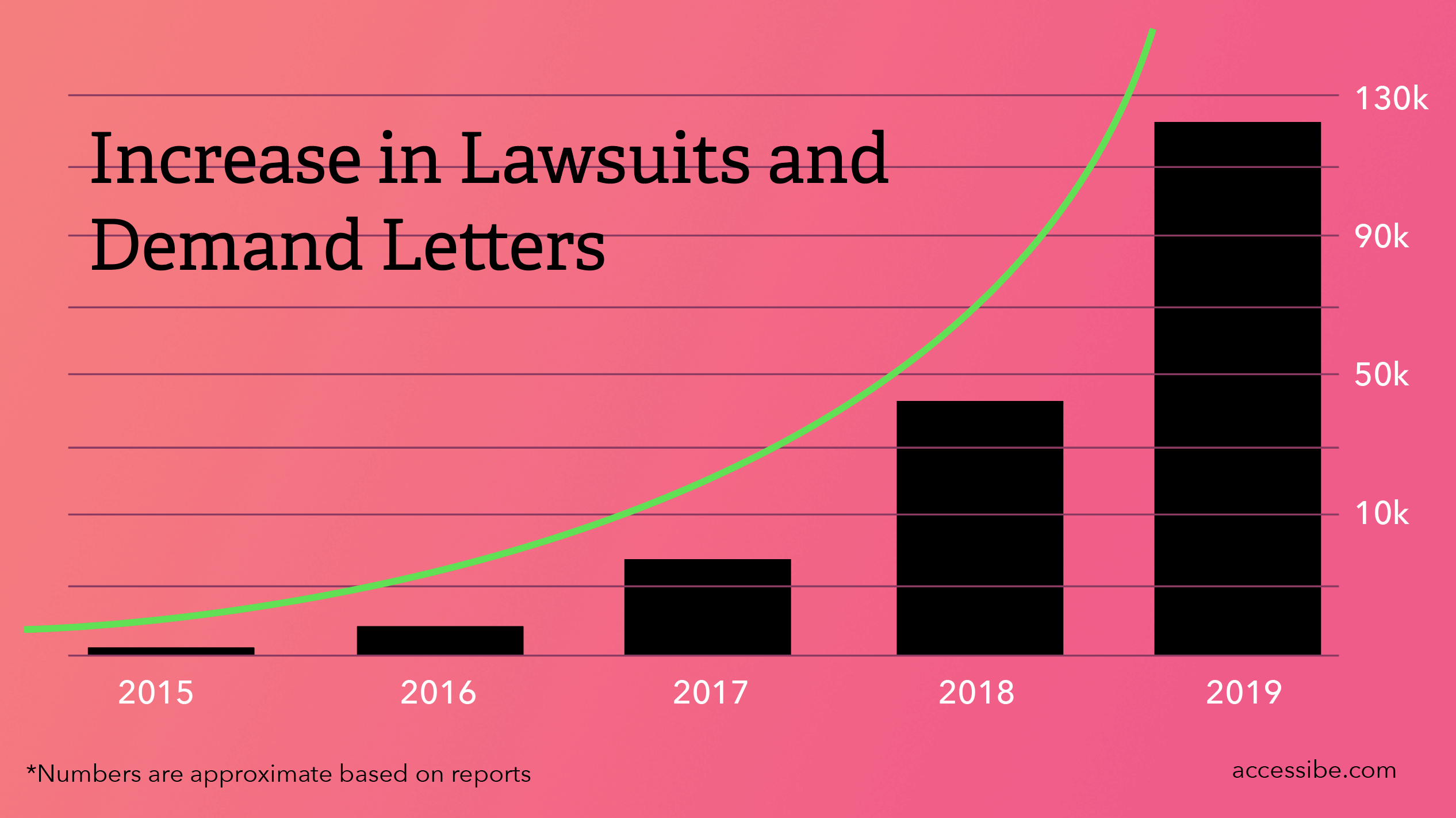 Bar_graph-Increasing_Accessibility_law_suits_and_demand_letters_doubling_and_trippling_year_over_year_from_2015_through_2019