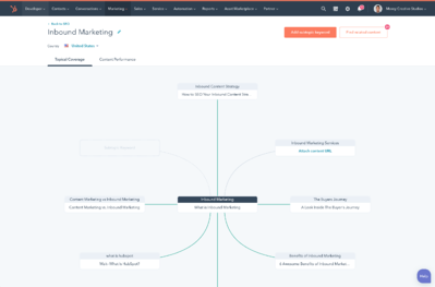 Hubspot topic cluster tool