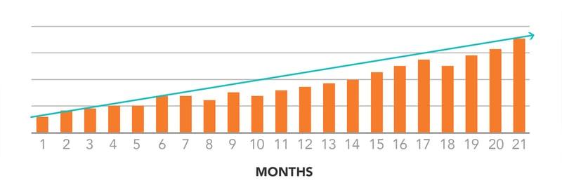 Average Organic Traffic Growth of Morey Publishing Clients