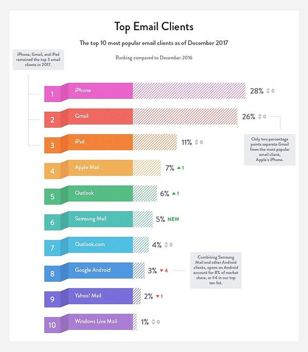 emailclients
