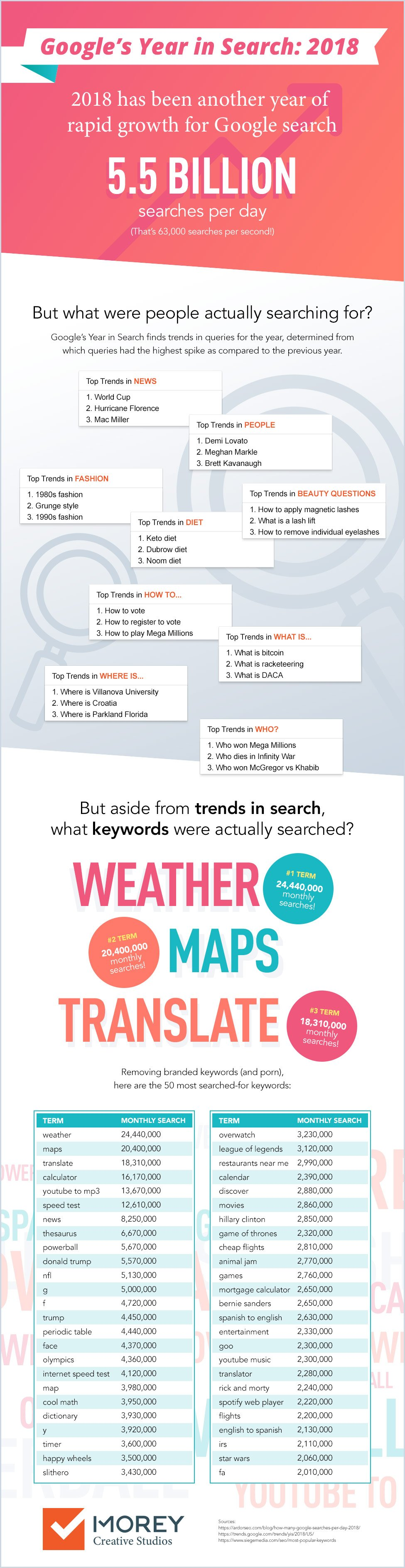 Morey Creative: 2018 Top Google Search Infographic