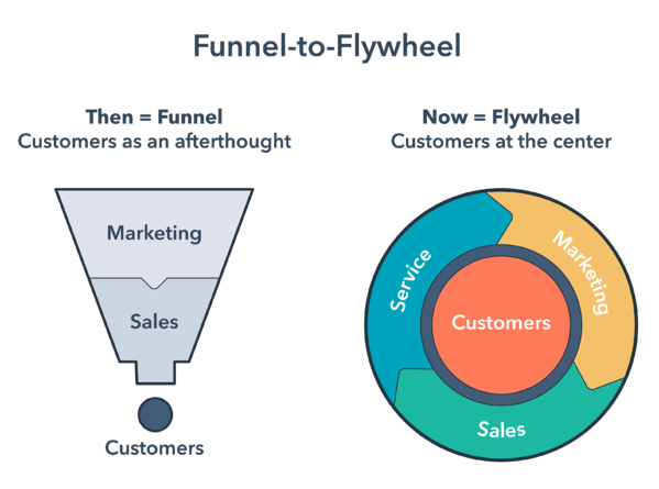 funnel-to-flywheel-title